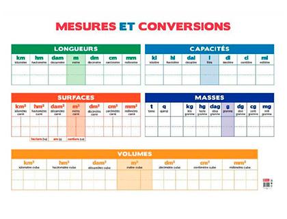 Tableau Calendrier Bouchut Grandremy Mesures Conversions Effacable Longueurs Capacites Surfaces Masses Volumes Aquitaine Papeterie